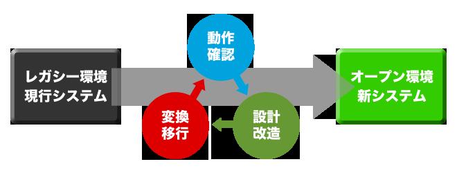 システムマイグレーションの流れ